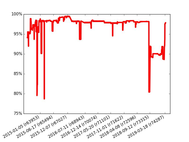 http://fatra.cnr.ncsu.edu/grassgistests/summary_report/nc/tests_successful_plot.png